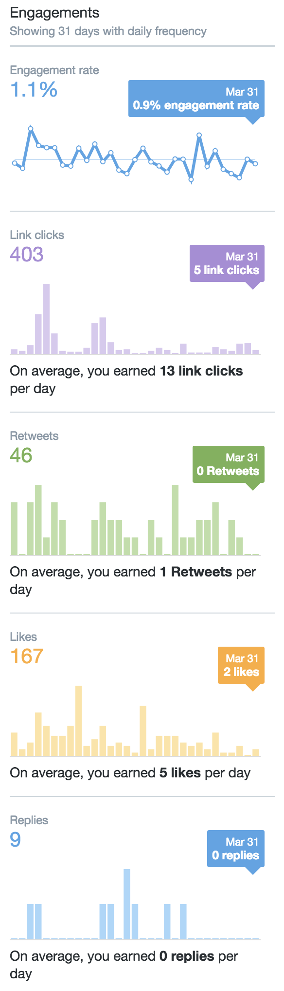 The beginner's guide to Twitter Analytics: What to measure