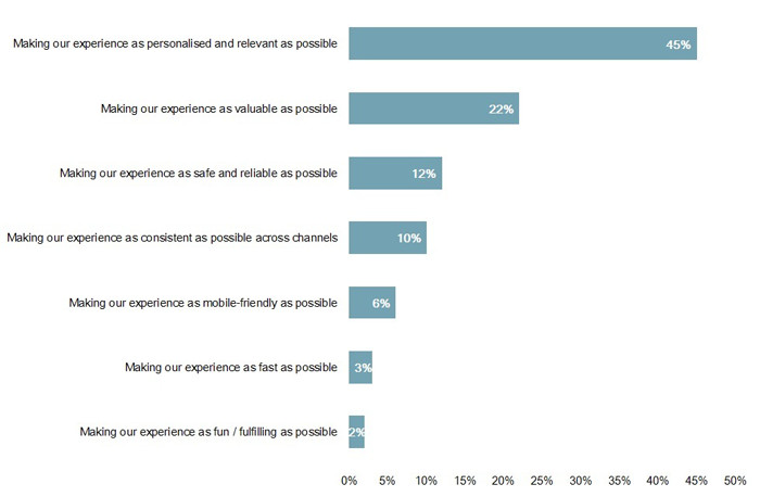 Making a personalised experience for clients is the priority for financial services, a survey from Econsultancy found